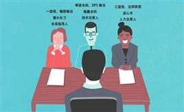 英语面试常用口语900句(六):英语面试自我介绍